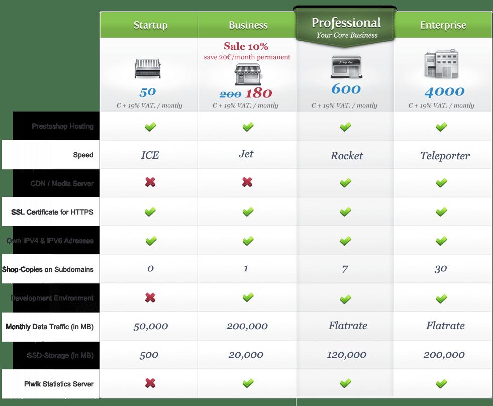 pricing-prestashop-hosting