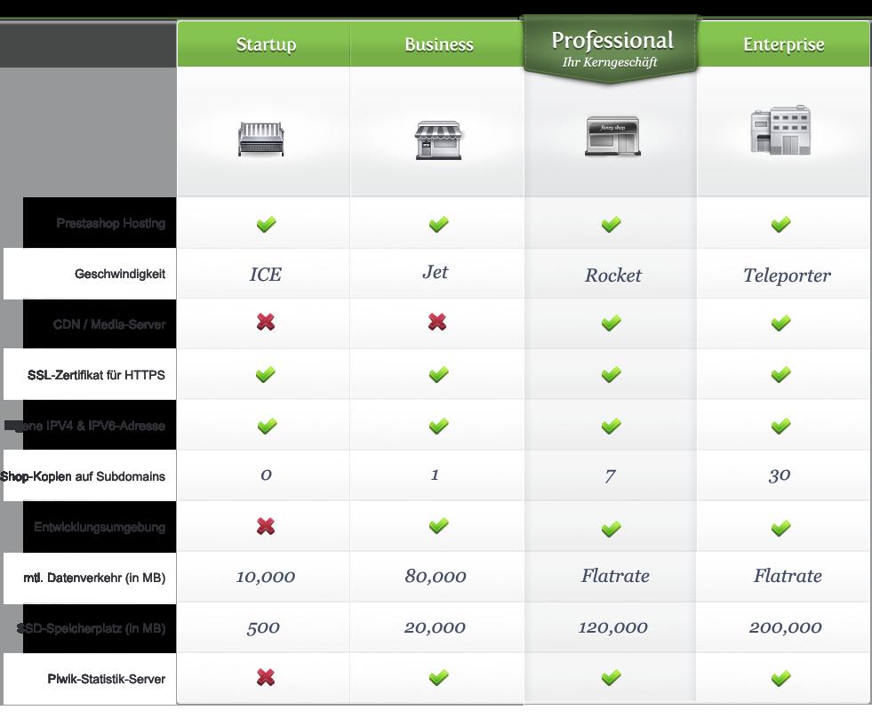 Angebote Prestashop Hosting Unsere Prestashop Webhosting Pakete